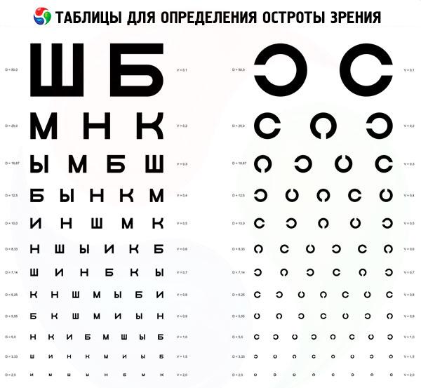hogyan jelzik a látásélességet